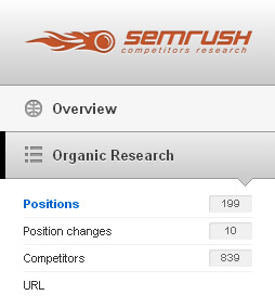 Analyse Concurrent Semrush