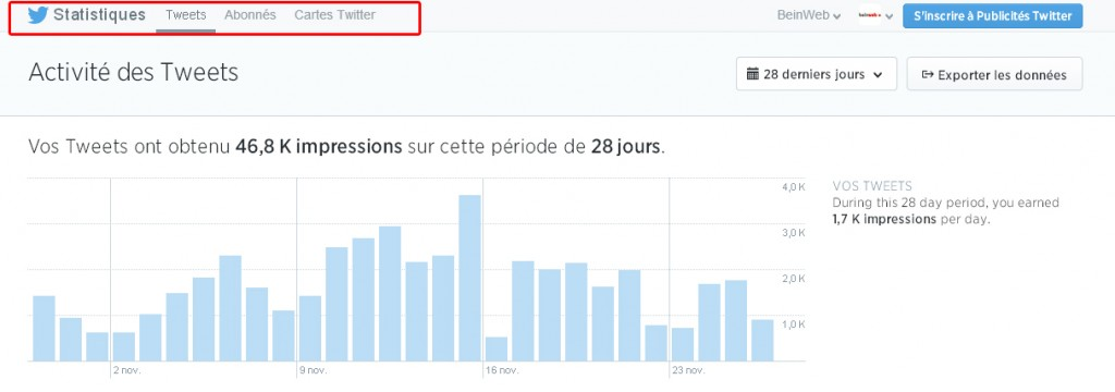 "section ""Activité du Tweet"" de Twitter Analytics"