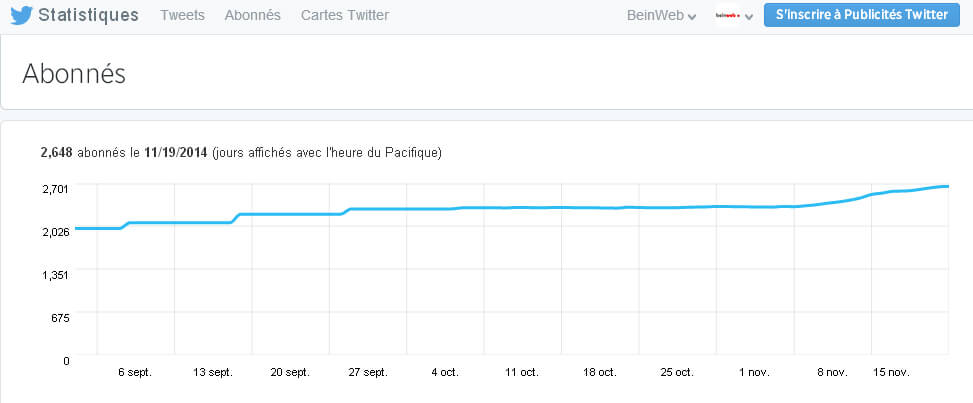 Comment analyser ses followers sur Twitter Analytics