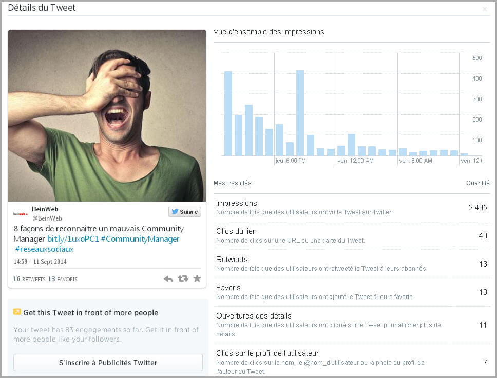 Comment analyser vos tweets sur Twitter Analytics