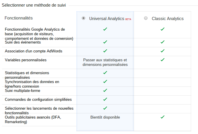 Méthode de suivi sur Google Analytics