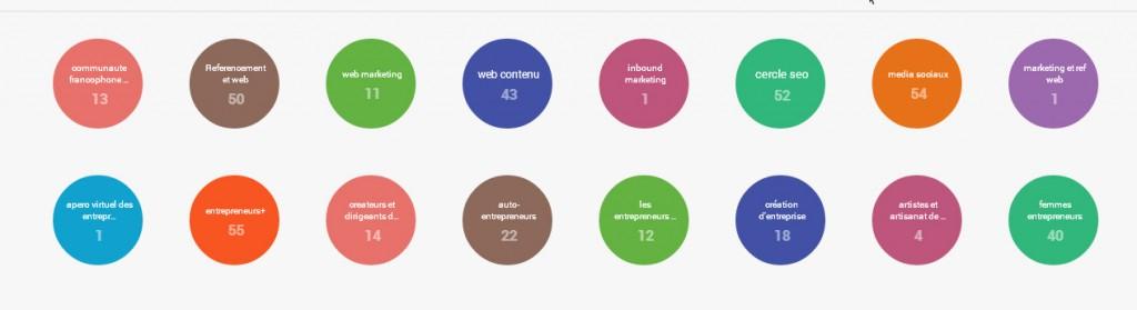 Exploitez les cercles de Google Plus !