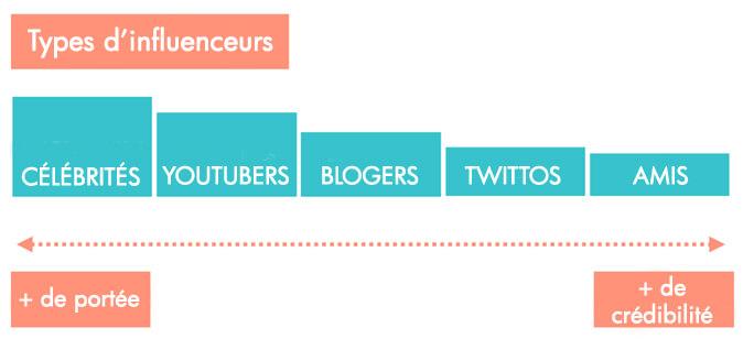 Les types d'influenceurs sur Internet