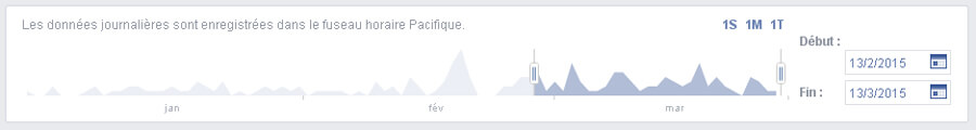 Mentions J'aime - Facebook Insight