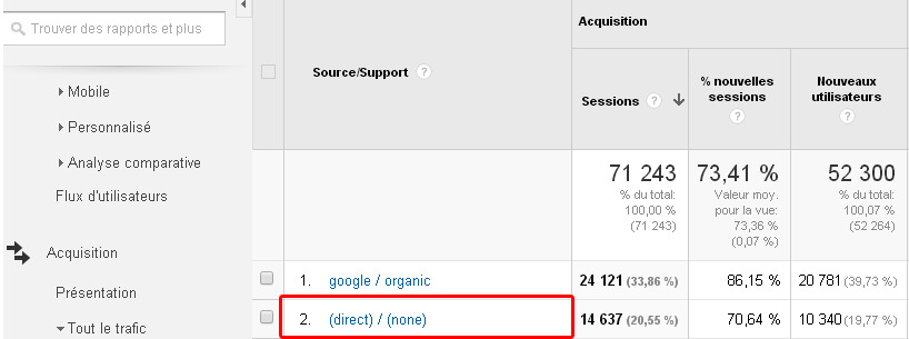 trafic-direct-google-analytics