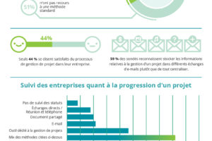 [infographie] Nous sommes tous chefs de projet, mais nous ne savons pas tous gérer un projet !