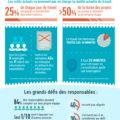 [infographie] Pourquoi vous avez besoin d'une bonne gestion de travail !